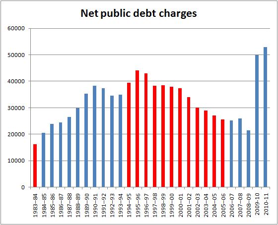 cdn-spending-1983-2010