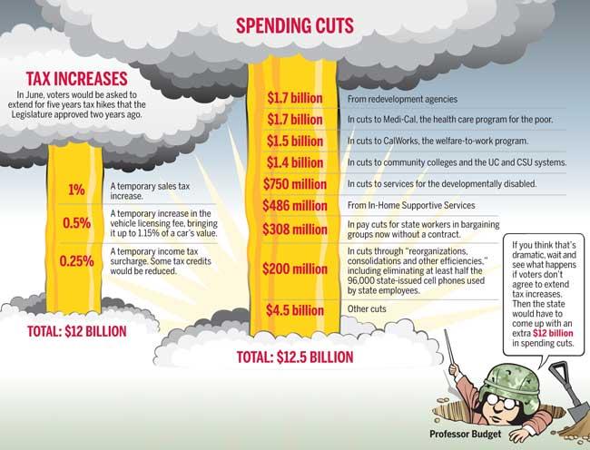 California-budget-cuts