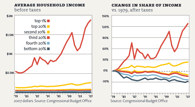 superrich-graphs-motherjones