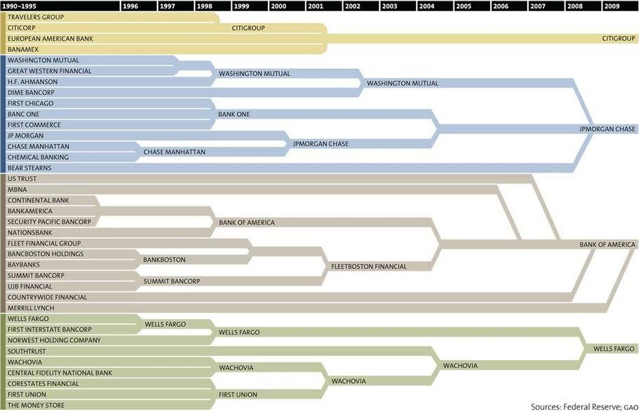 US bank merger history