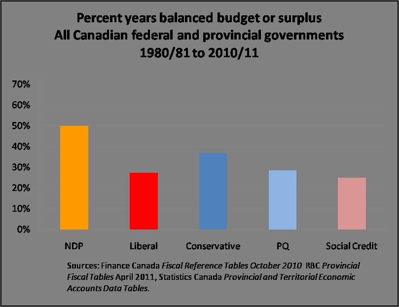 Fiscal-Record-balance-yrs1