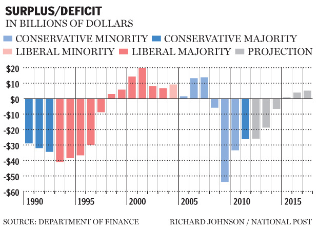 na0323-surplus-deficit2