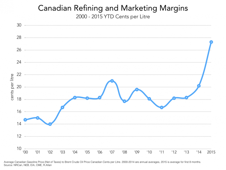 canadian_refinery_and_marketing_margins